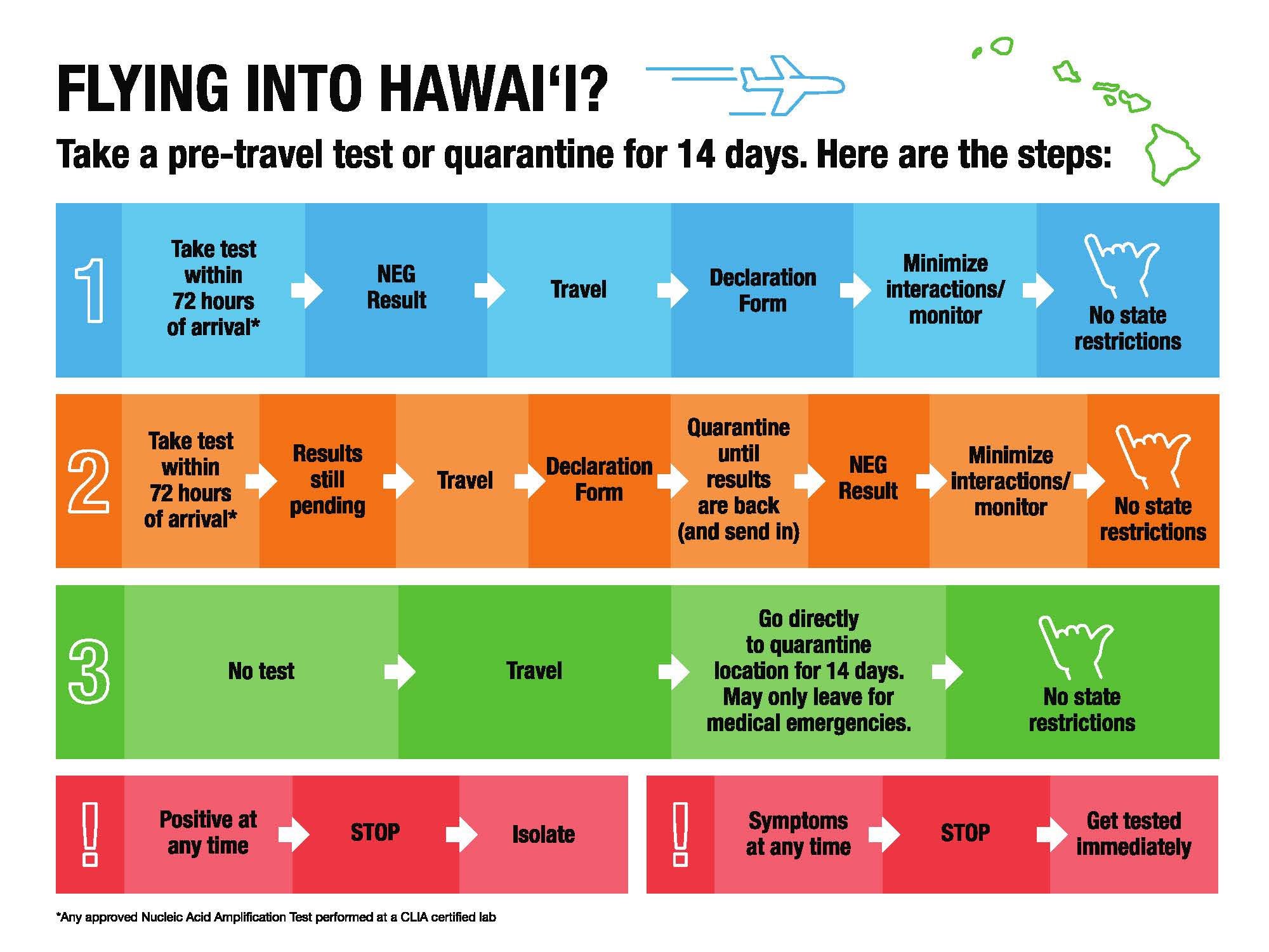 State Of Hawaii Announces New Travel Safety Measures Hawaii Life Vacations